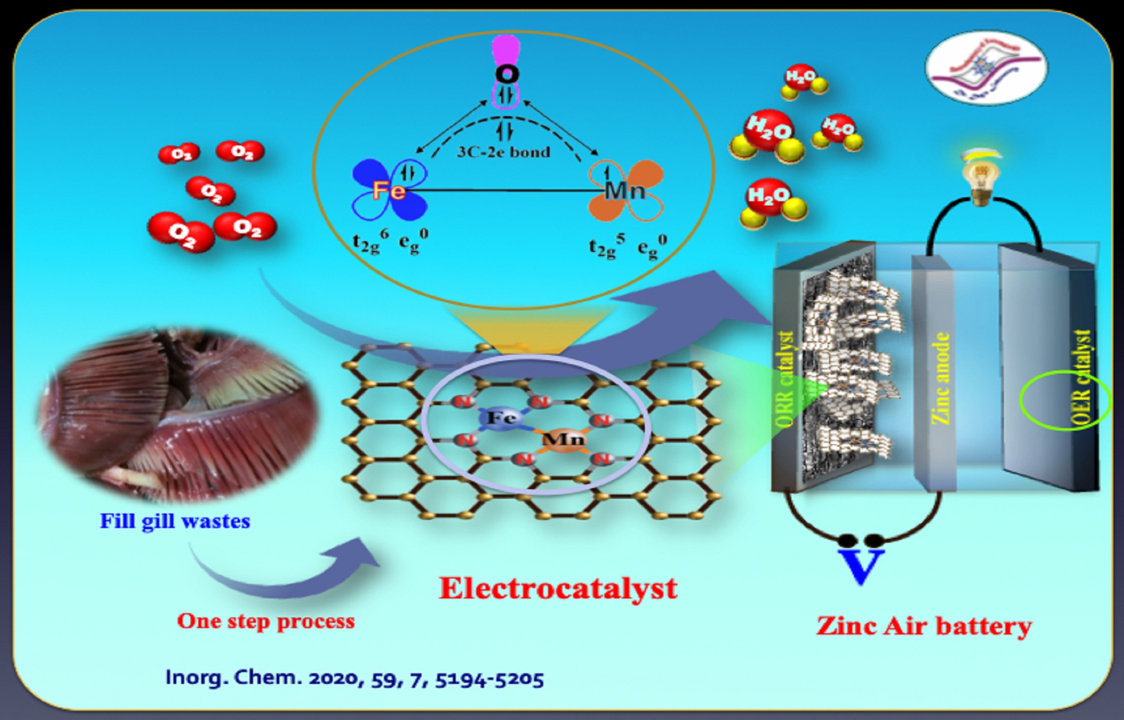Rechargeable Zn-Air Battery