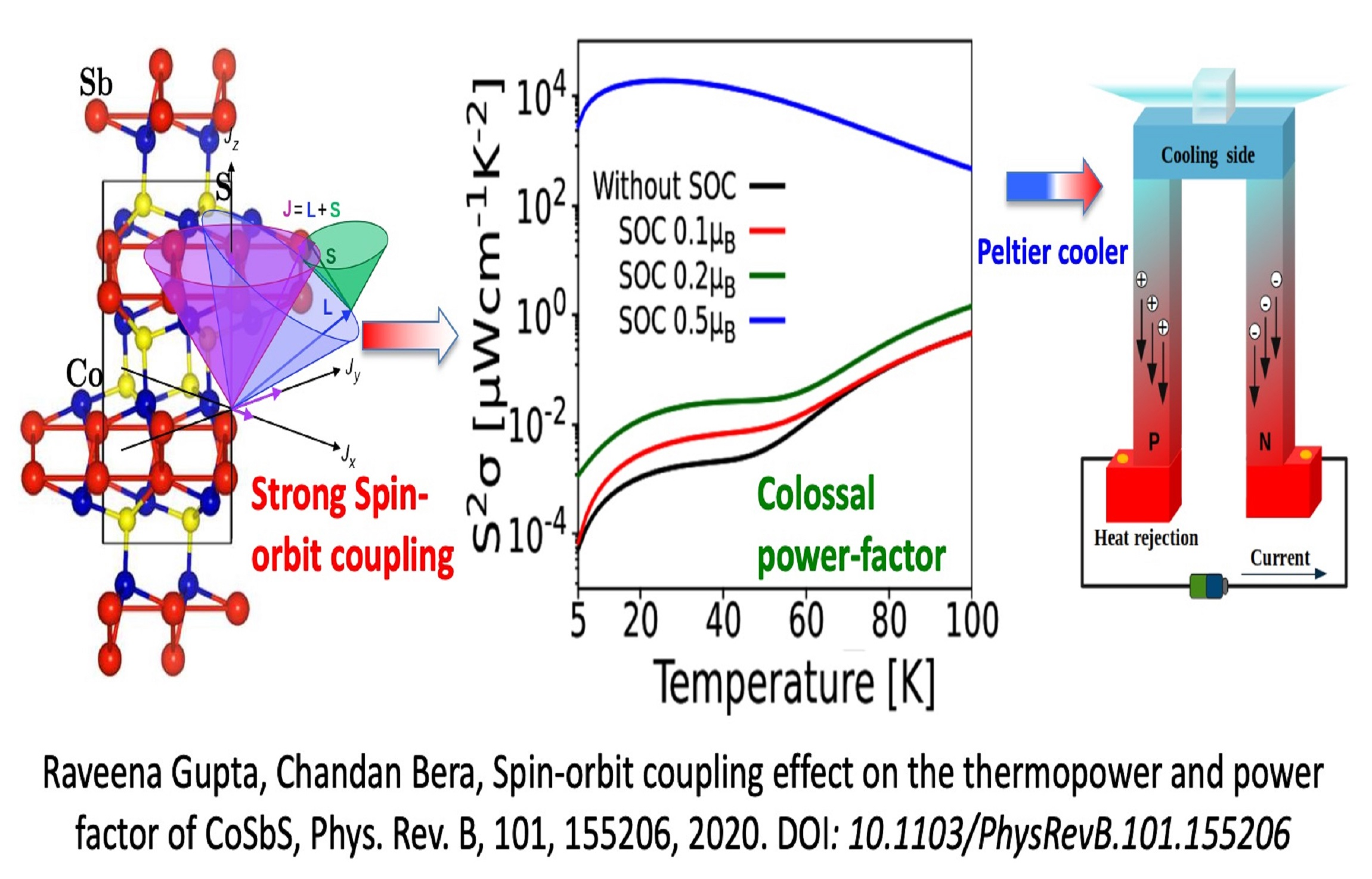 Thermoelectric & spinorbit coupling